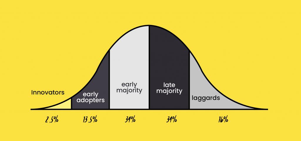 Adoption curve rogers
