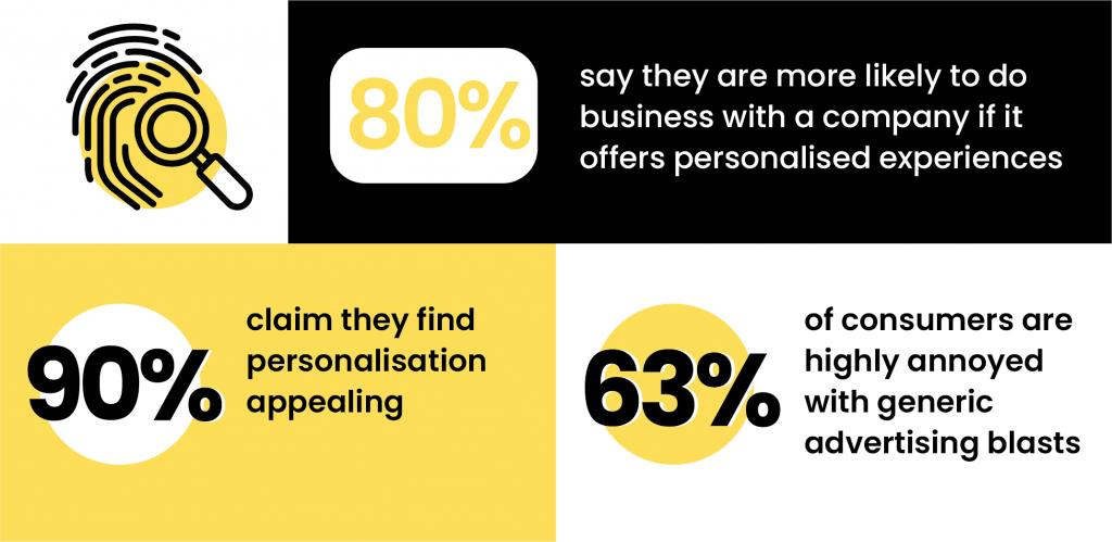 digital marketing trends facts