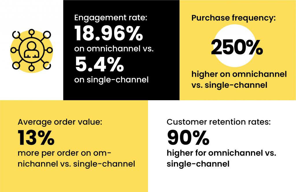 digital marketing trend facts